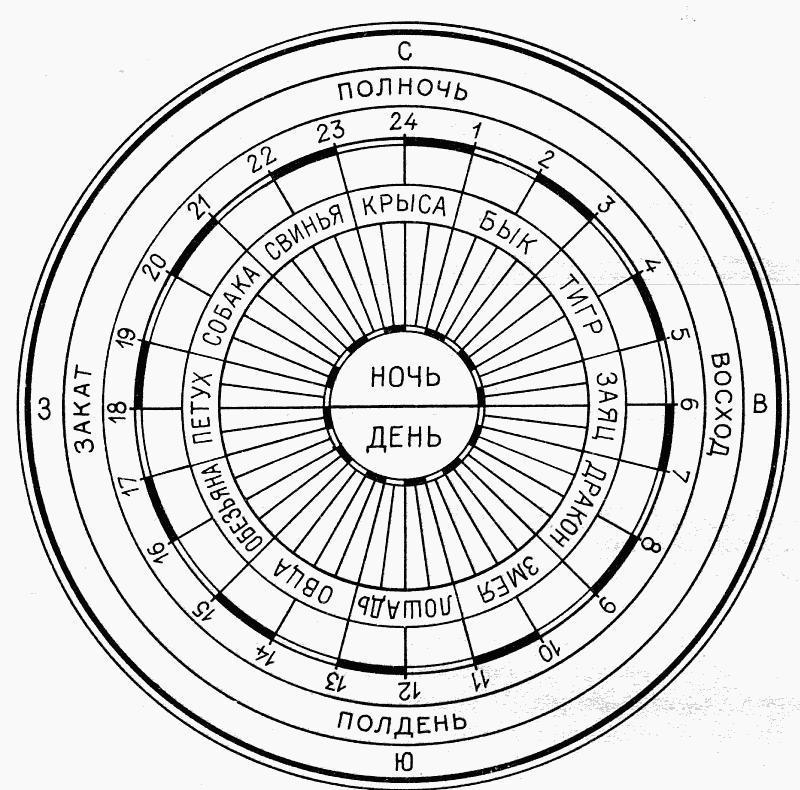 60 летний лунный цикл