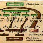 Последний бой Александра Македонского и Дария III