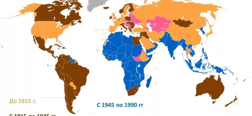 Колониальные страны после деколонизации