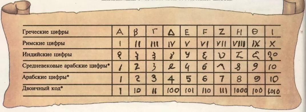 Почему мы используем арабские цифры