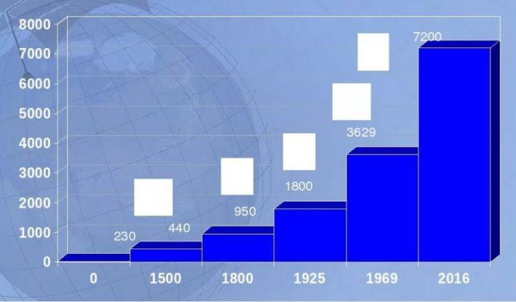 Резкие изменения количества населения Земли