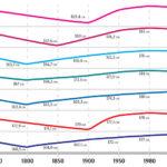 Как менялся средний рост человека за всю историю