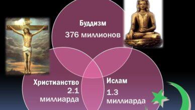 Взаимоотношения мировых религий